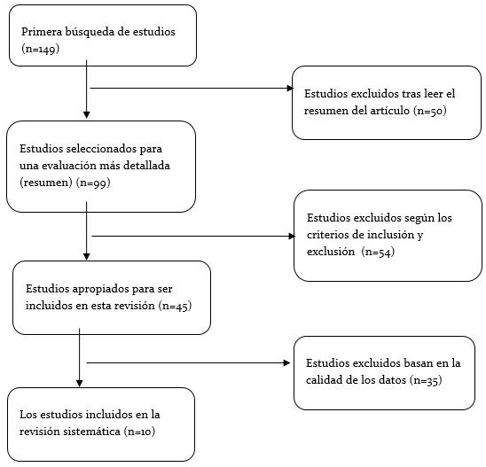 Revisión bibliográfica de ventajas e inconvenientes de la ortodoncia lingual frente a la vestibular
