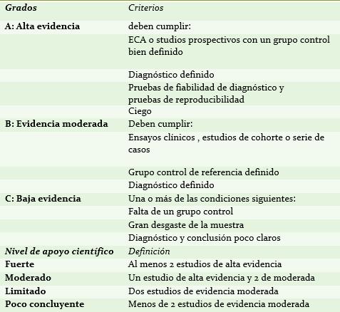 Tabla I: Sistema de clasificación