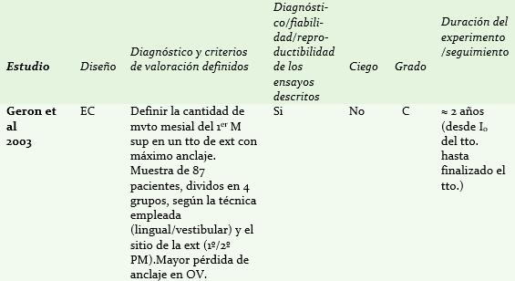Tabla II: Diseño y clasificación de los estudios incluidos en la comparativa biomecánica