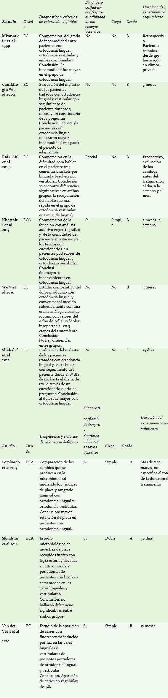 Tabla III: Diseño y clasificación de los estudios incluidos en la comparativa de comodidad para el paciente